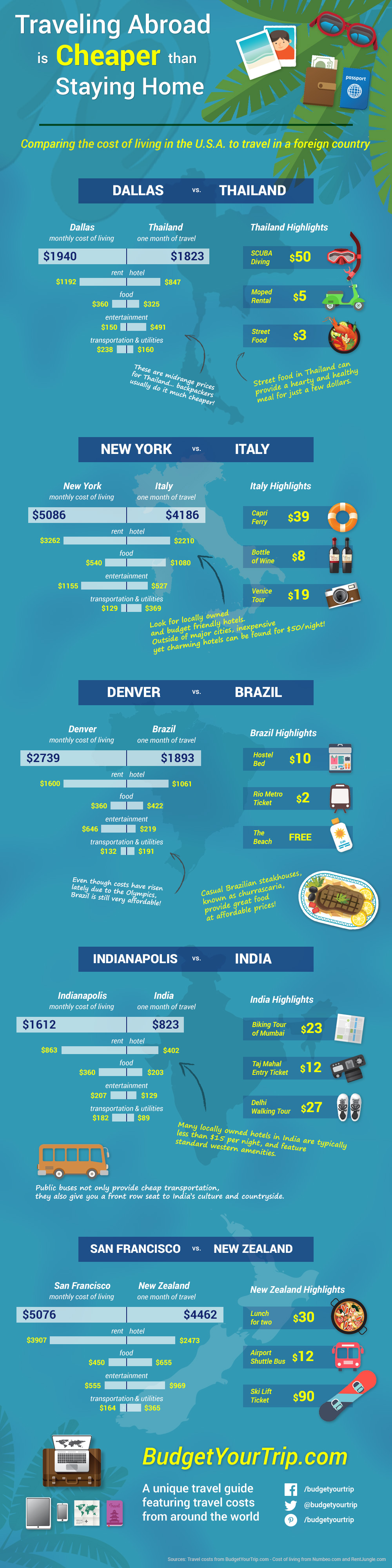 Traveling Abroad is Cheaper than Staying Home Infographic